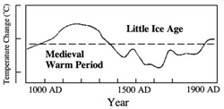Medieval Warm Period graph global warming climate change science scientists Climategate hide the decline cooling anthropogenic AGW deniers skeptics flat-earthers